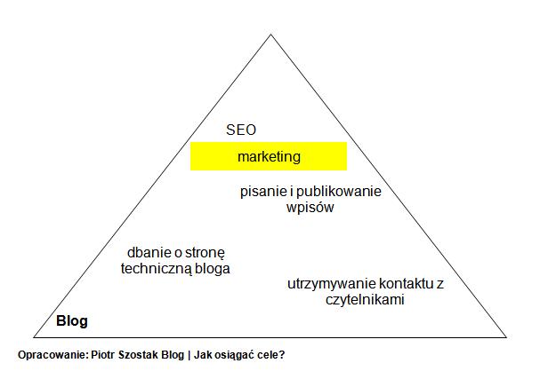 blog-zadania-i-priorytet