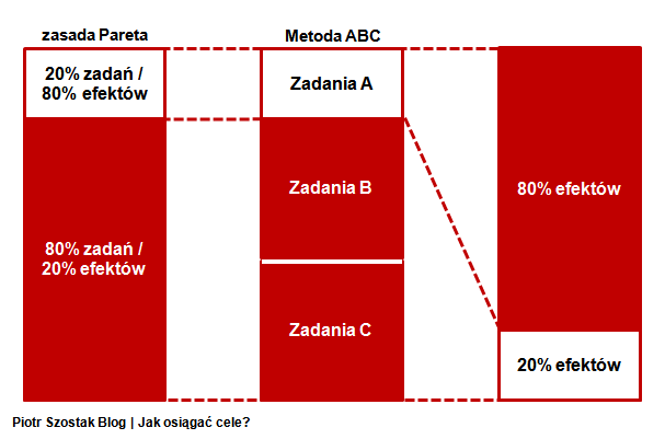 zasada Pareta vs metoda ABC