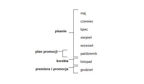 plan pisania ebooka