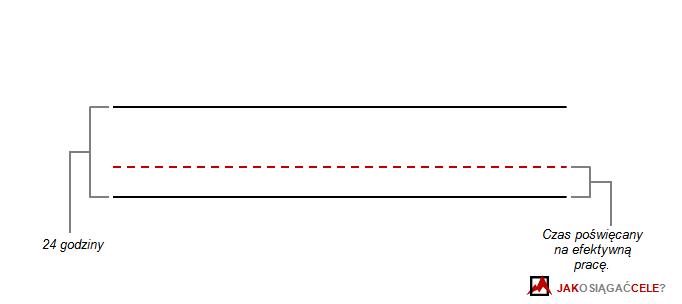prokastynacja - punkt odniesienia